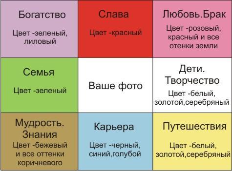 карта желаний по фен шуй