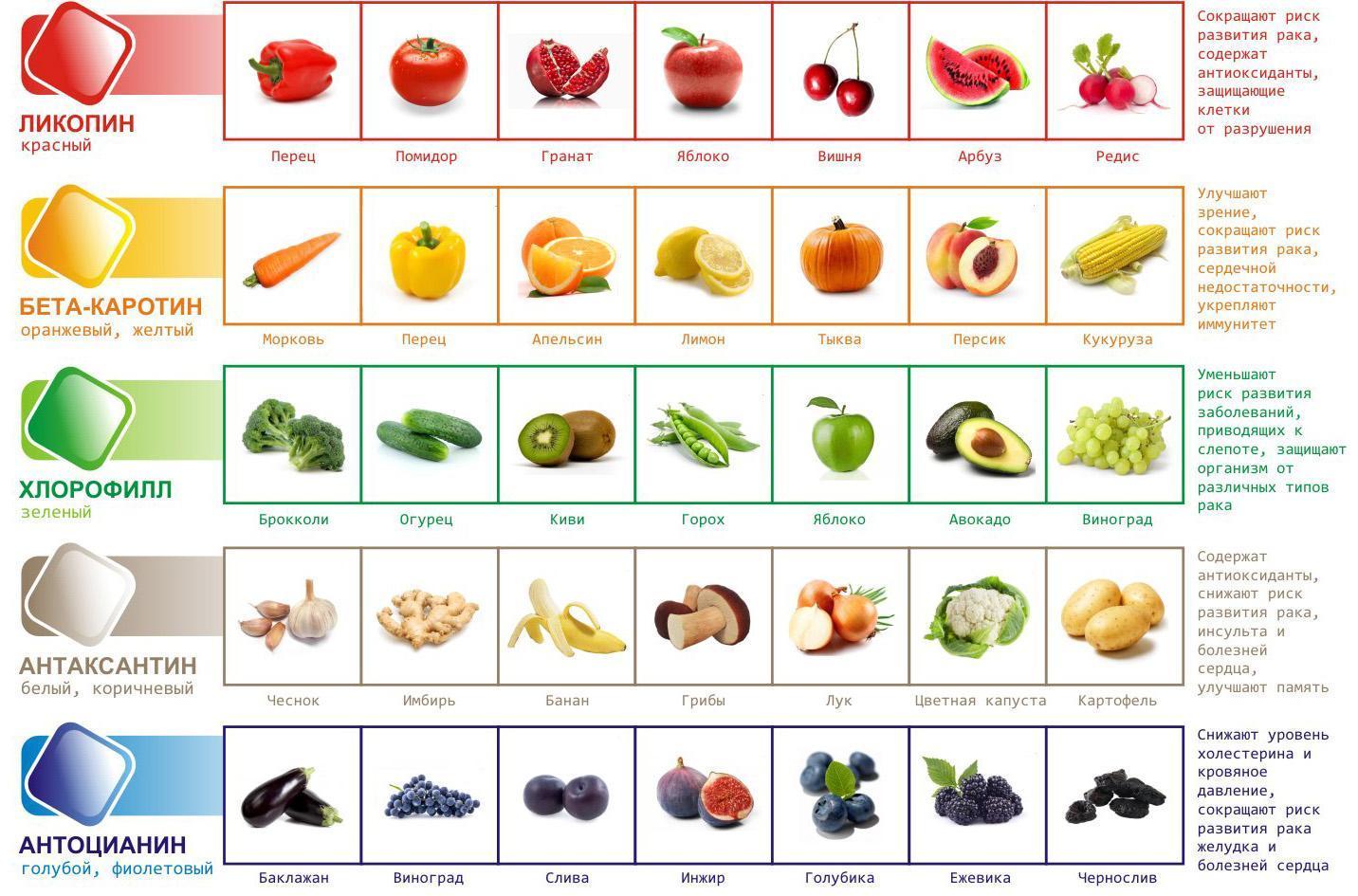 Таблица содкржания в продуктах антиоксидантов