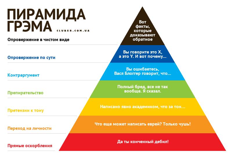 Пирамида Грэма